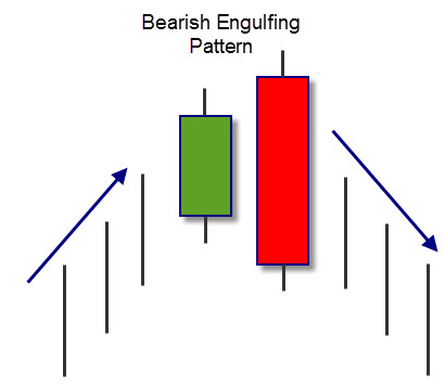 bearish stock market