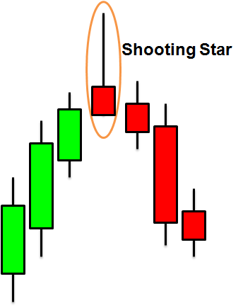 Forex shooting star candle