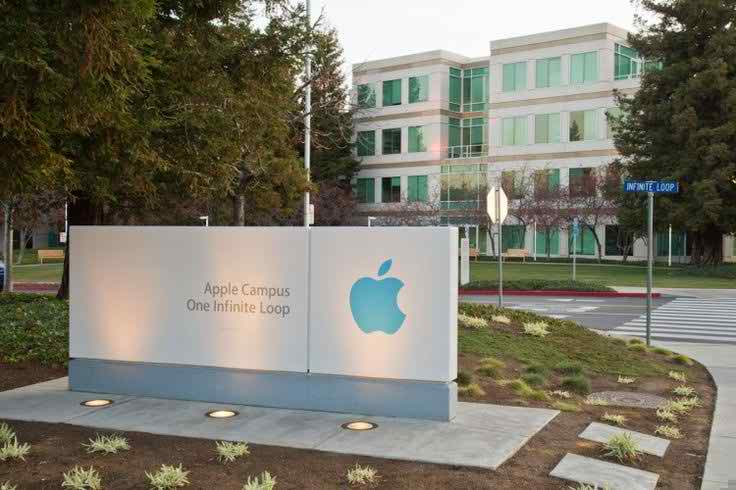 Apple inc (APPL)